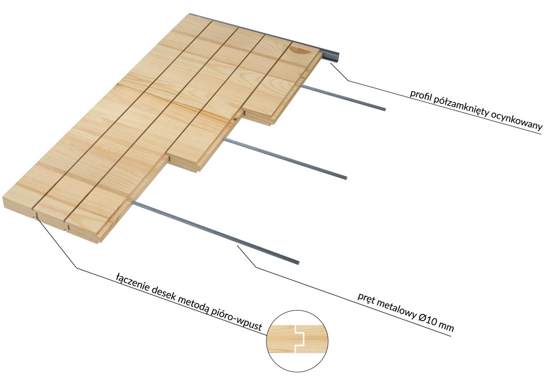 drewniane blaty proukcyjne